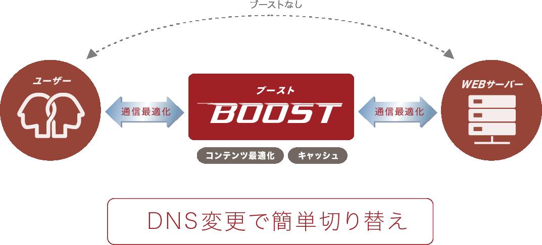 Boostの仕組み