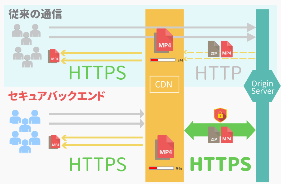 secure-backend-cdn