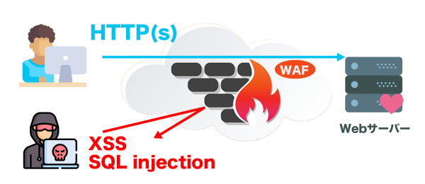 waf-service-details